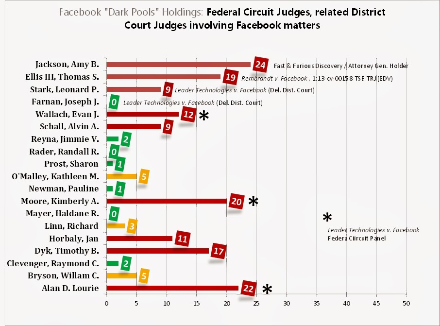 Federal circuit Judges, 2010 Financial Disclosures, Facebook ''dark pools'' investments; Alan D. Lourie, Kimberly A. Moore, Evan J. Wallach, Timothy B. Dyk, Jan Horbaly, Alvin A. Schall, William C. Bryson, Kathleen M. O'Malley, Richard Linn, Raymond C. Clevenger, Jimmie V. Reyna, Pauline Newman, Sharon Prost, Randall R. Rader, Haldane R. Mayer, Leonard P. Stark, Amy B. Jackson, Thomas S. Ellis III