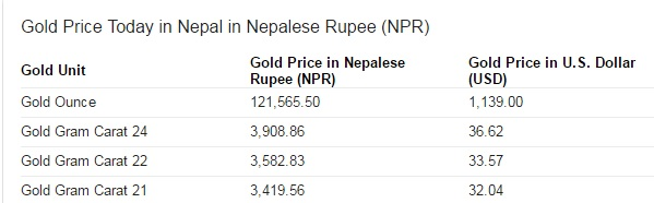 Gold Rate And Foreign Exchange In Nepal M Stories