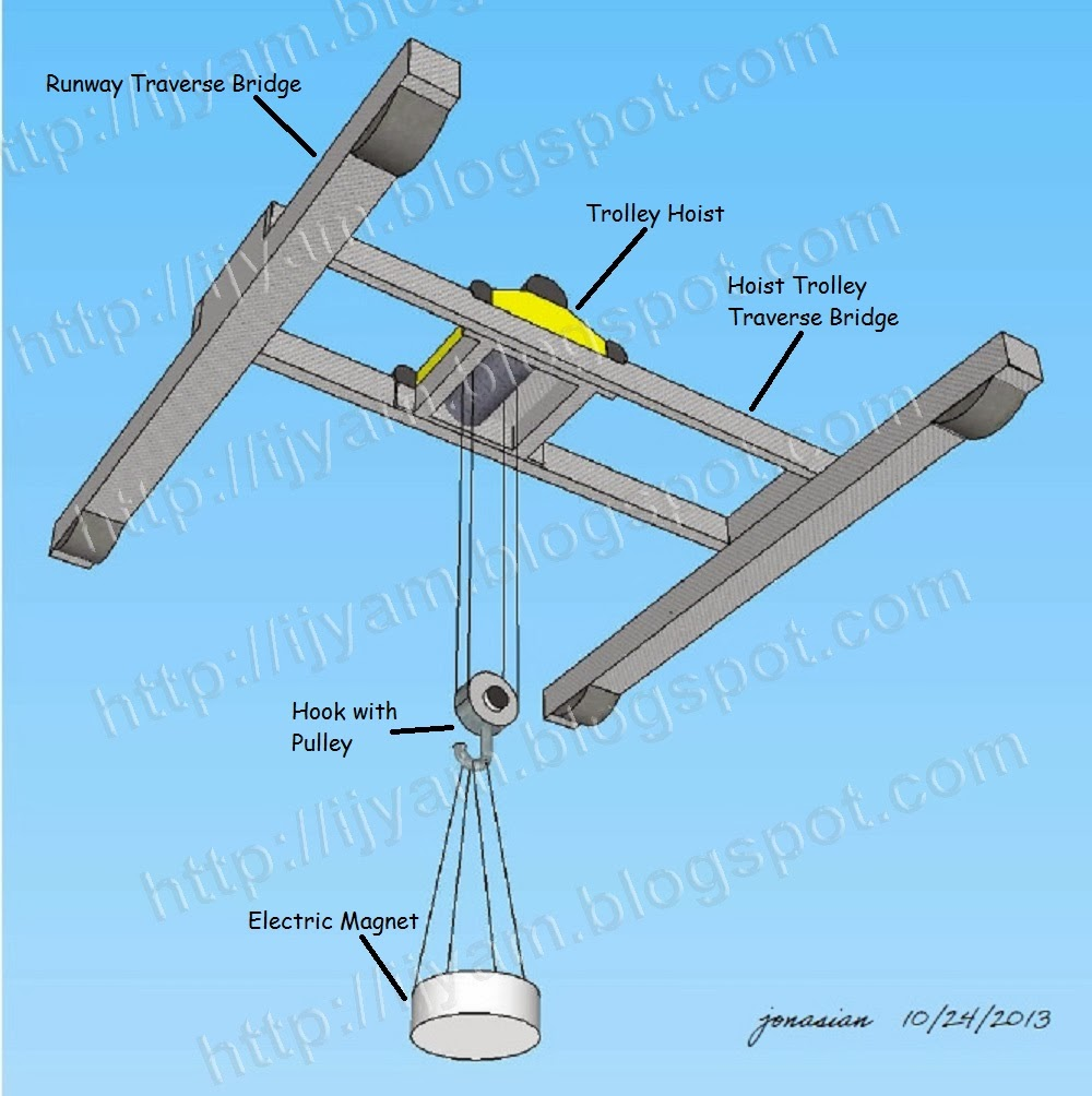 hight resolution of typical overhead crane with top running trolley hoist fitted with an electromagnet suspended from its hook