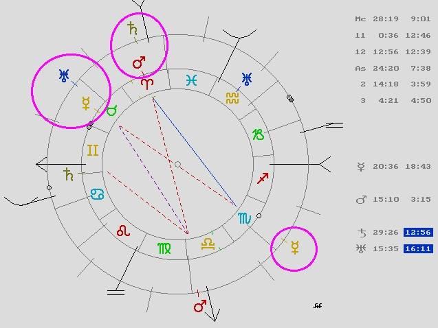 Casa 12 astrológica teatro, Carta Natal Orson Welles, Saturno en Sagitario 2016, Mercurio Retrogrado 2016, Astrología Védica, Carta Natal Védica, Orissa Mizar Astróloga