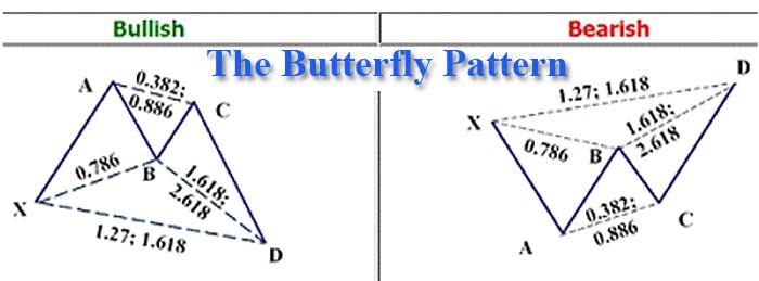 Forex z pattern