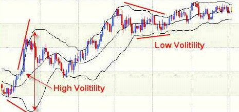 Bollinger bands centerline