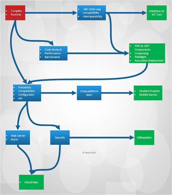 Peachpie roadmap