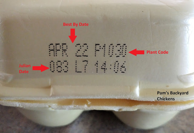 The key to buying a carton of eggs and peace of mind is knowing how mass-produced eggs are handled and labeled and exactly what those egg carton codes mean.