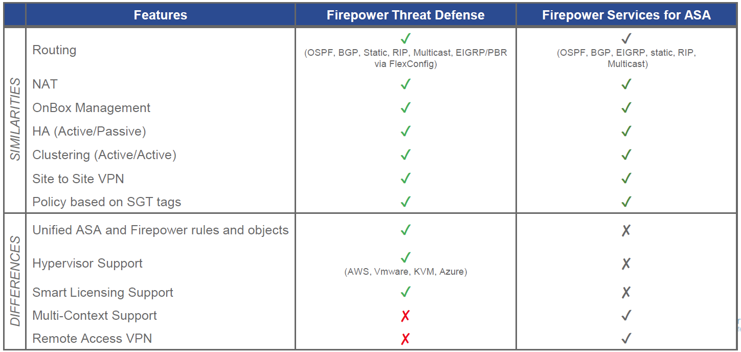 Cisco, Network Equipment Resource: Cisco ASA with FirePower Services