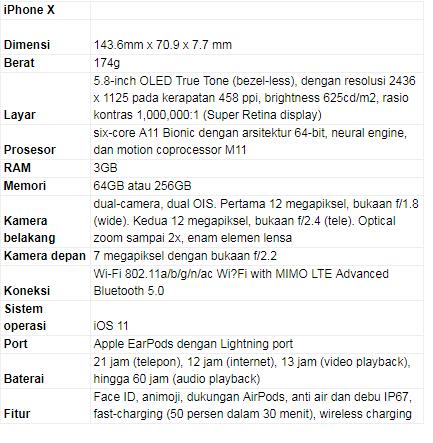 Harga iPhone X Paling Murah Rp 13 Juta, Ini Spesifikasi Lengkapnya