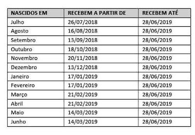 PIS 2018 calendário de pagamento