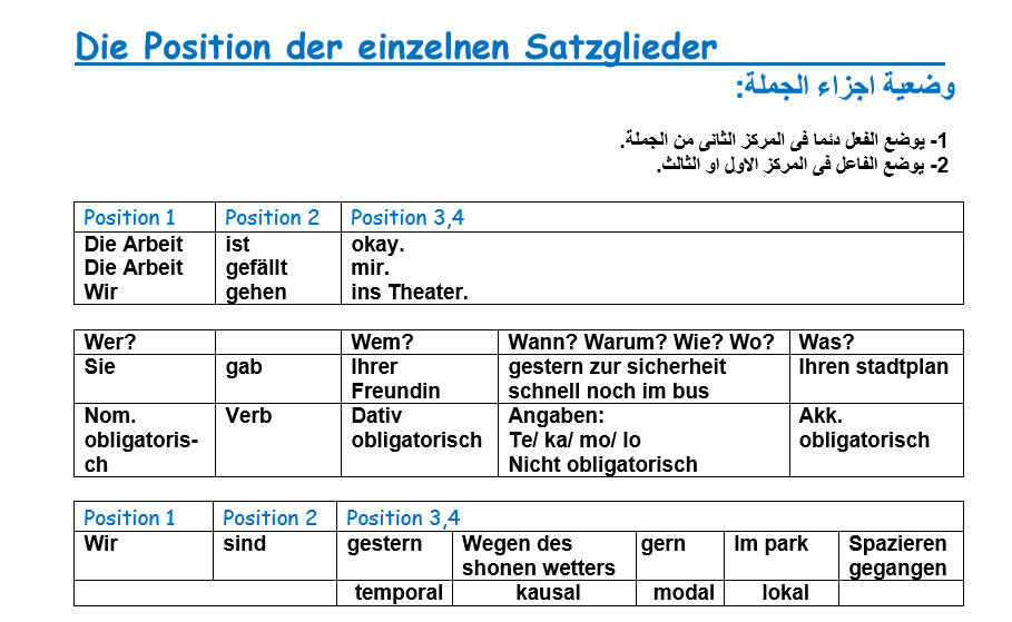 شرح وضعية أجزاء الجملة Die position der einzelnen Satzglieder