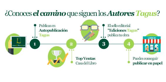 http://www.casadellibro.com/autopublicacion/landingAutopub?utm_source=proyectodescritora&utm_medium=AfiliadosDirectos&utm_campaign=27956
