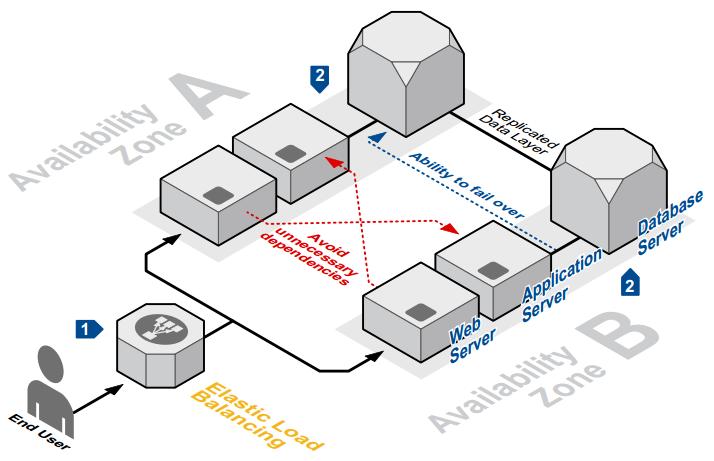 DB Wrangler: Deployment considerations around Apache Kafka