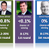 Last update to the CPC leadership projections: Bernier still heavy favourite