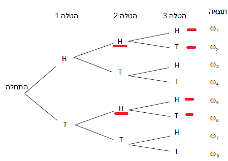 דיאגרמת עץ - הטלת מטבע שלש פעמים - תוצאת ראש בהטלה שניה