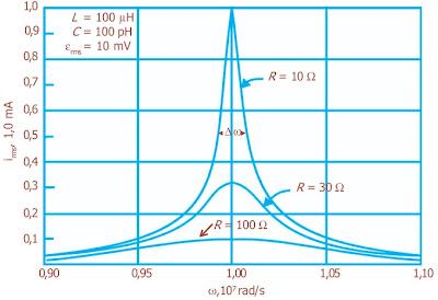 Resonansi dalam rangkaian RLC untuk tiga nilai R berbeda