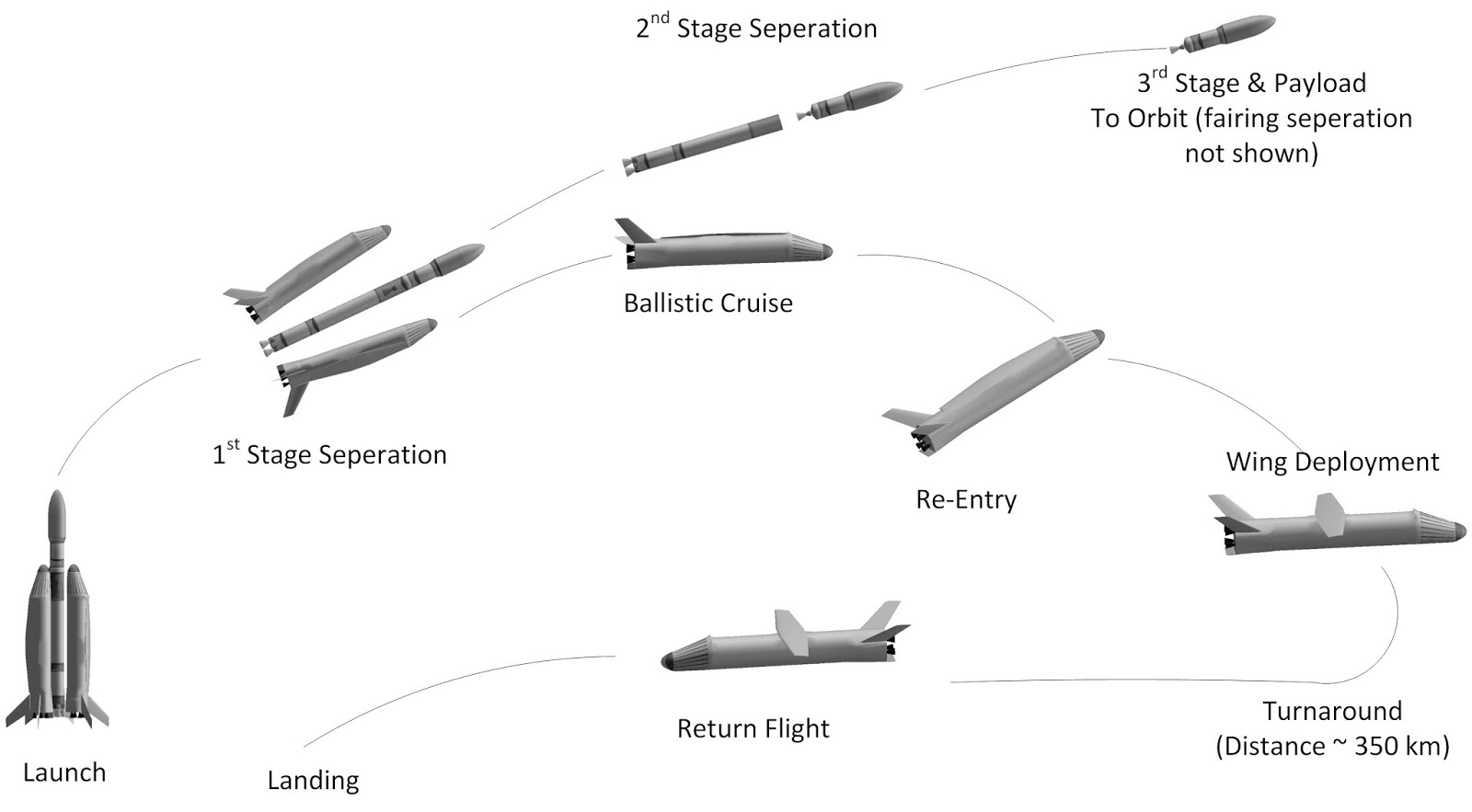 Australia Developing Low Cost Hypersonic Second Stage For