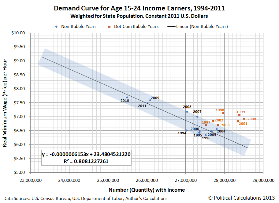 Demand Curve for Age 15-24 Income Earners, 1994-2011 Weighted for State Population, Constant 2011 U.S. Dollars