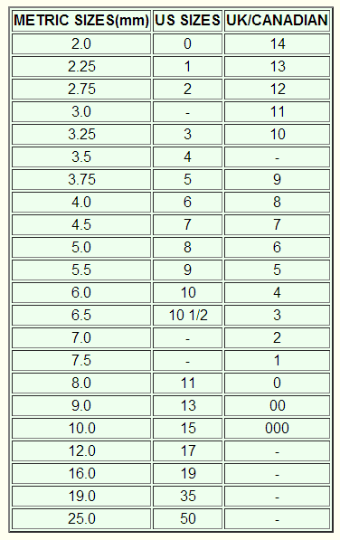 karn knits needle gauge conversion table chart