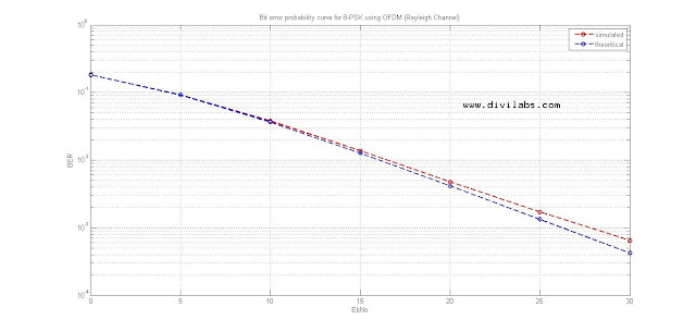 Bit Error Ratio (BER) Curve for 8-PSK (Phase Shift Keying) for Rayleigh Channel