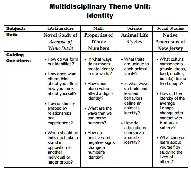How to Teach a Novel: Teaching Theme in LiteratureUniversal Themes In Literature