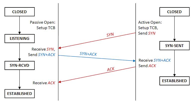 TCP 建立連線流程圖