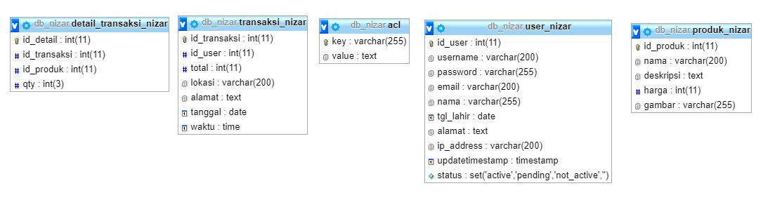 Tutorial Membuat API dengan JWT dan Codeigniter - Solusi