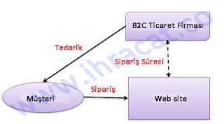 B2C Ticaret