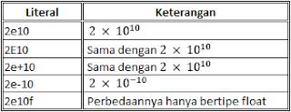 Belajar Java : Literal