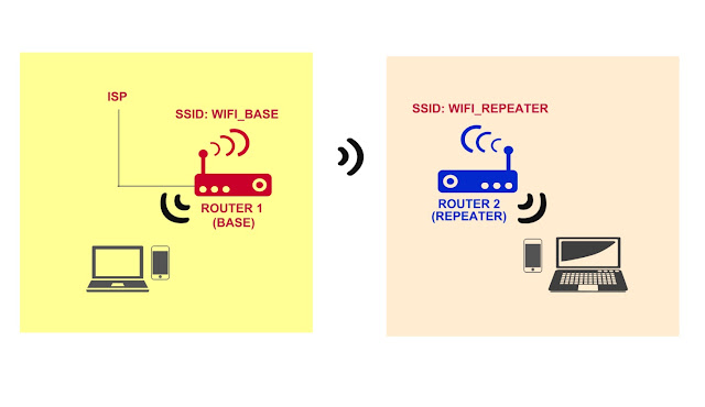 Extend Wi-Fi using two wireless routers