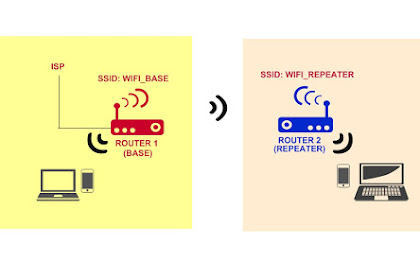 Extend Wi-Fi network using two wireless routers one as base station and one as wireless repeater