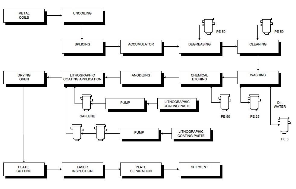 process flow chart software