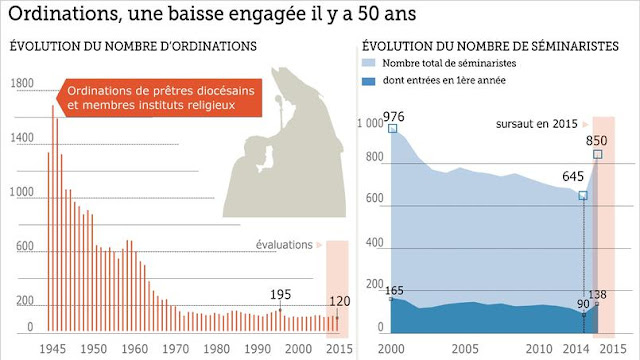 """Infografia do jornal """"Le Figaro"""" de Paris sobre as ordenações na França"""