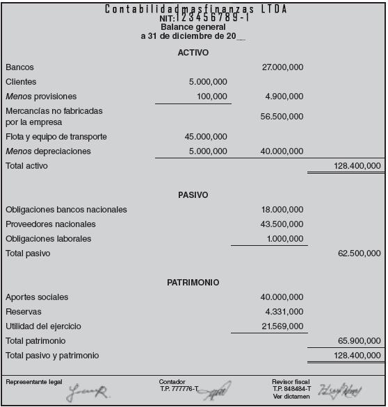 Balance General Ejemplo Contabilidadmasfinanzas