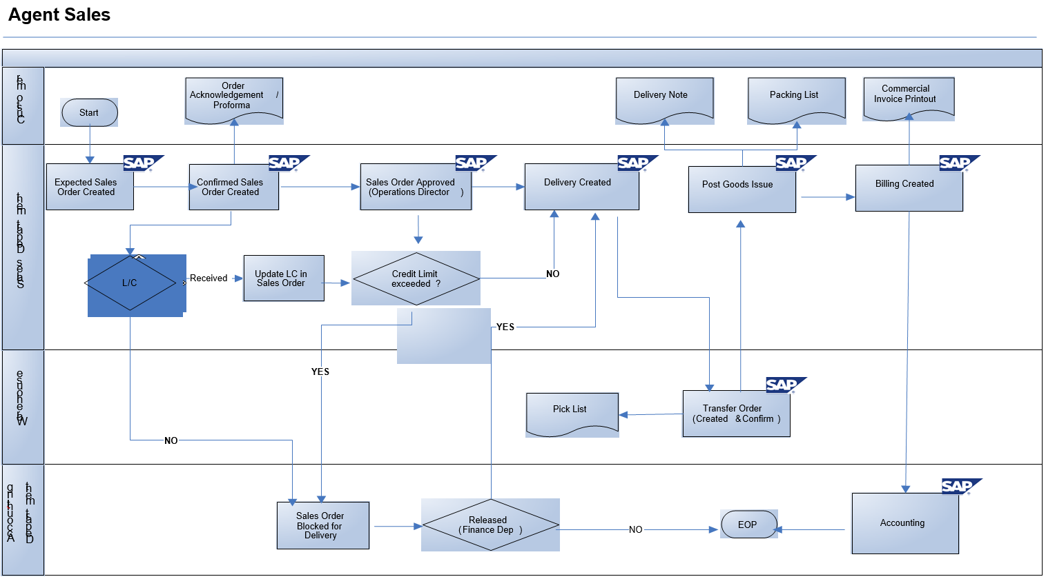 Principais transaes sap finanas contabilidade geral fi gl doc export sales process flow diagram in sap sd malvernweather Images
