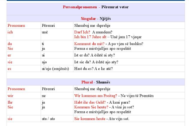peremrat%2Bvetor Personalpronomen - Përemrat vetor - Gjuha gjermane