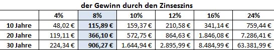 schon bei einer jährlichen Rendite von 8 % können aus 100€ rund 1006 € über 30 Jahre werden.
