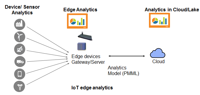 IoT Edge Analytics