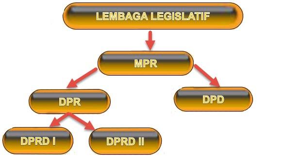 Fungsi Kekuasaan Legislatif