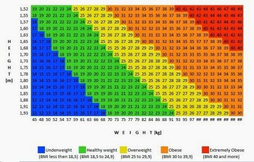 kūno svorio sumažėjimo norma