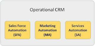 Three types of CRM; Operational CRM