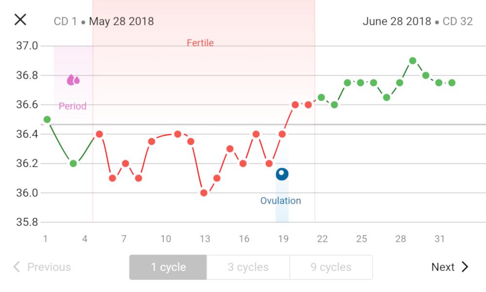 [Wykres cyklu w aplikacji mobilnej Natural Cycles]