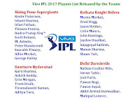 Vivo IPL 2017 All Team Players Released List,released player list ipl 201,ipl 10 2017 released player list of all teams,all teams released paleyr list,vivo ipl 10 2017 player,confirm player ipl 2017 10,vivo ipl 10 player,all teams squad,player list,player unsold,highest sold player,player left team,kick out player,ipl player left teams,2017 ipl,ipl 10 Rising Pune Supergiants, Sunrisers Hyderabad, Kolkata Knight Riders, Delhi Daredevils, Mumbai Indians, Gujarat Lions, Kings XI Punjab, Royal Challengers Bangalore,