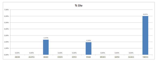 Grafico Carteira Value Investing - Dividendos Acumulados até Novembro