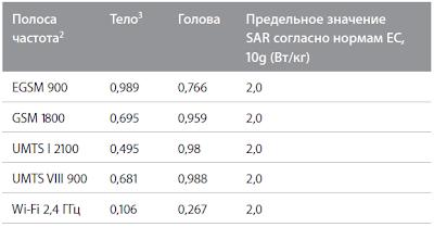 Уровень SAR для IPhone 4S