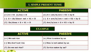 Google Image - 20 Latihan Soal Simple Present Tense dan Jawabanya
