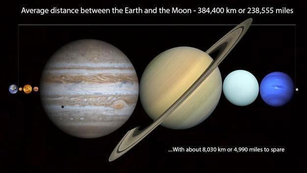 Jarak bumi dengan bulan dapat menampung semua planet di tata surya kita