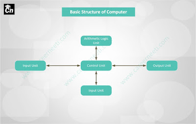 Basics of Computer explained for SSC, Government exams and IBPS.