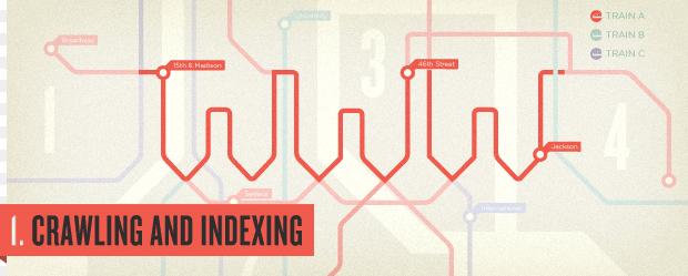 1 số dịch vụ index backlink và tỉ lệ thành công