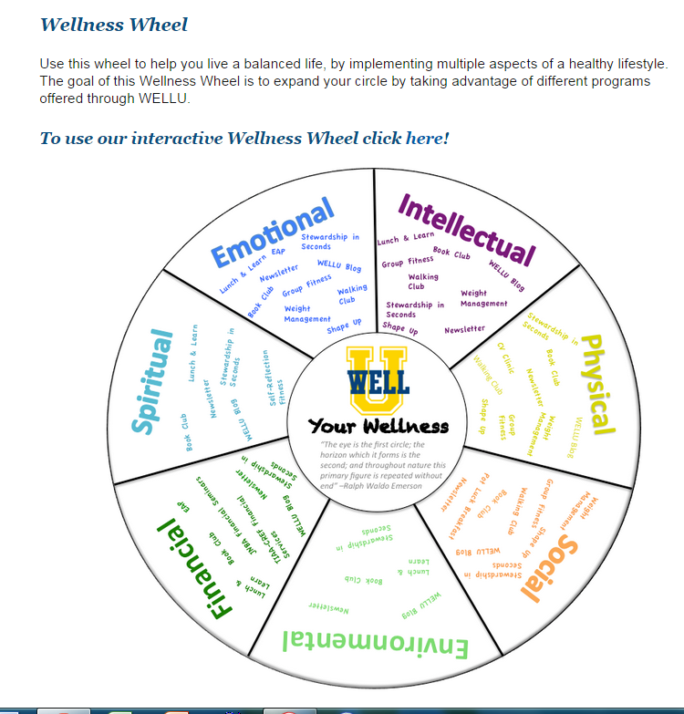 Wellness Wheel Worksheet. Worksheets. Ratchasima Printable ...