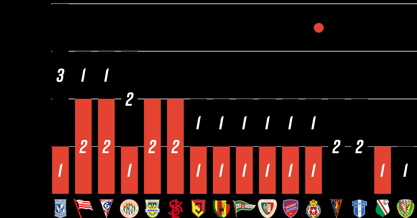 Młodzieżowcy w 8. kolejce PKO Ekstraklasy<br><br>Źródło: Opracowanie własne na podstawie ekstrastats.pl<br><br>graf. Bartosz Urban