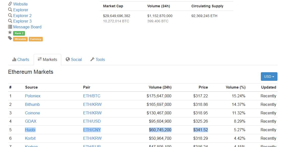 bitcoin nu este profitabil
