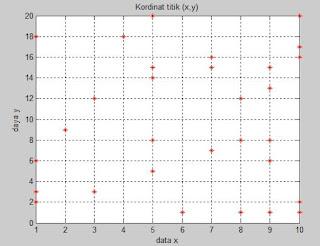 contoh hasil plot data excel di MATLAB
